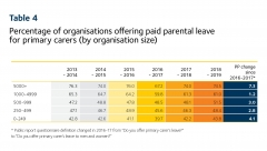 2019 Scorecard table 4 - parental leave by org size
