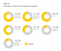 2019 Scorecard chart 14 - women in non-management occupations