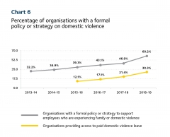 2019 Scorecard chart 6 - orgs with a DV policy/strategy