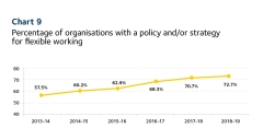 2019 Scorecard chart 9 - orgs with a flexible work policy/strategy