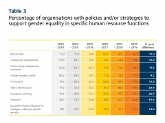 2019 Scorecard table 3 - gender equality strategies