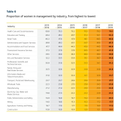 2019 Scorecard table 6 - women in management by industry