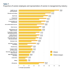 2019 Scorecard table 7 - proportion of female employees and management by industry