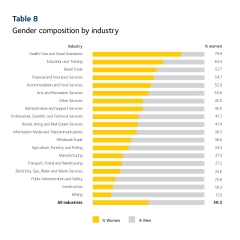 2019 Scorecard table 8 - gender composition by industry