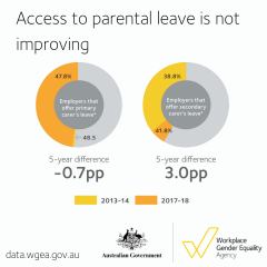Parental leave data launch