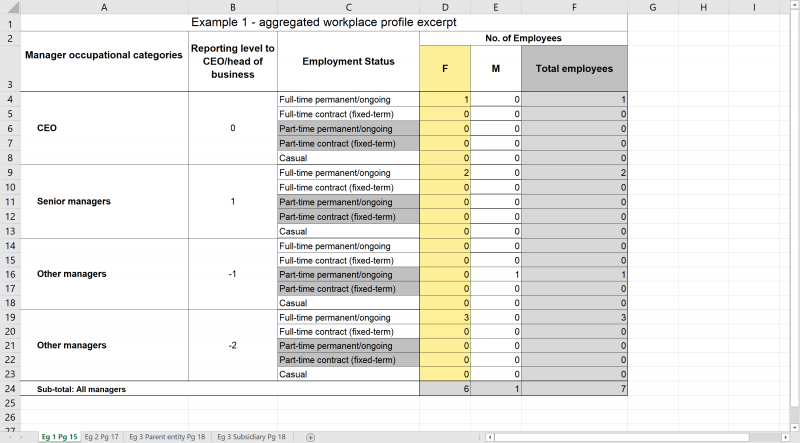 Example reporting structure: Flat organisational structure