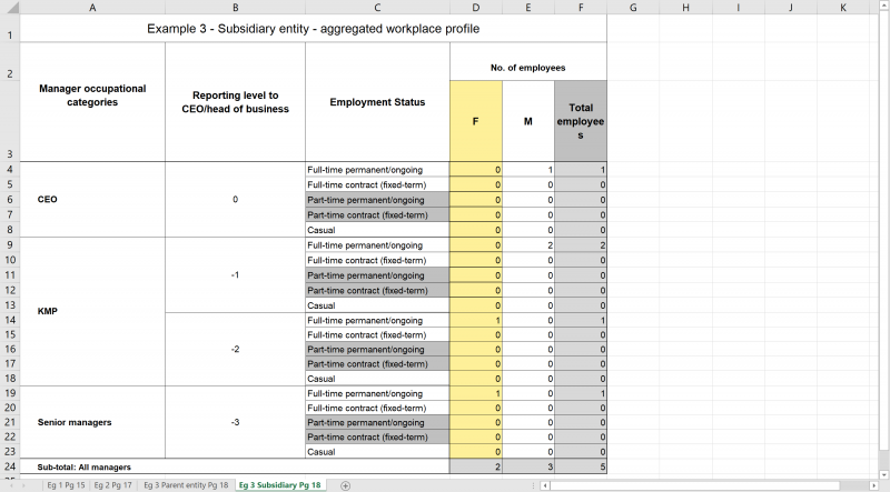 Example reporting structure: Reporting levels to the CEO in corporate structures